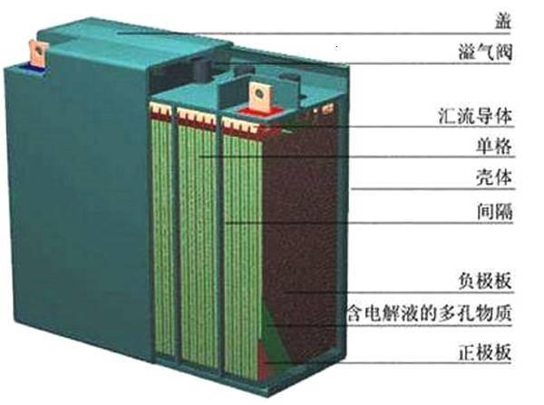 铅酸电池有哪些分类