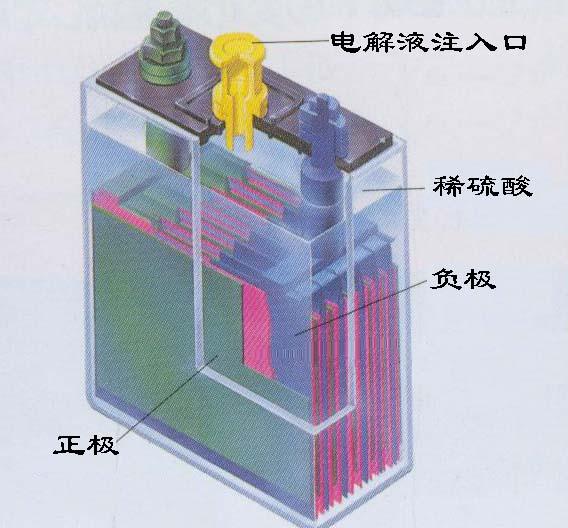 铅酸电池的使用注意事项有哪些